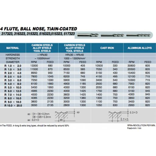 20mm-carbide-ball-nosed-tialn-coated-4-flt-end-mill-europa-tool-3153232000-[4]-9262-p.png