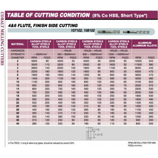 4.5mm-hssco8-4-fluted-l-s-cobalt-end-mill-europa-tool-clarkson-1081020450-[5]-10062-p.jpg