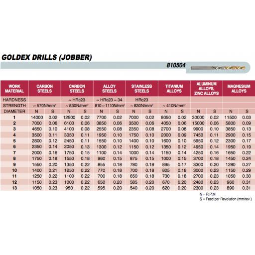 5.4mm-jobber-drill-bit-tin-coated-hss-m2-europa-tool-osborn-8105040540-[5]-7878-p.png