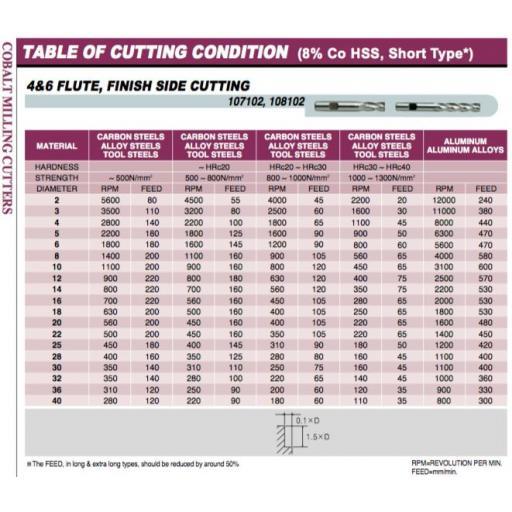 4.5mm-cobalt-end-mill-hssco8-4-fluted-europa-tool-clarkson-1071020450-[5]-9562-p.jpg