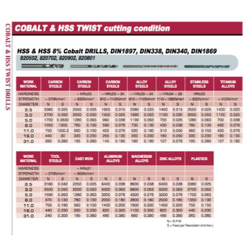 1.1mm-cobalt-jobber-drill-heavy-duty-hssco8-m42-europa-tool-osborn-8207020110-[5]-7960-p.png