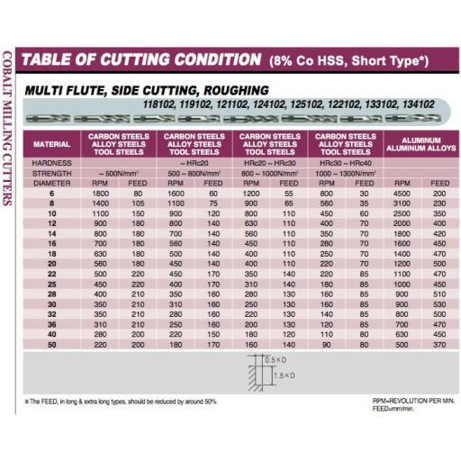 25mm-hssco8-m42-5-fluted-ripper-rippa-roughing-end-mill-europa-1181022500-[4]-10183-p.jpg