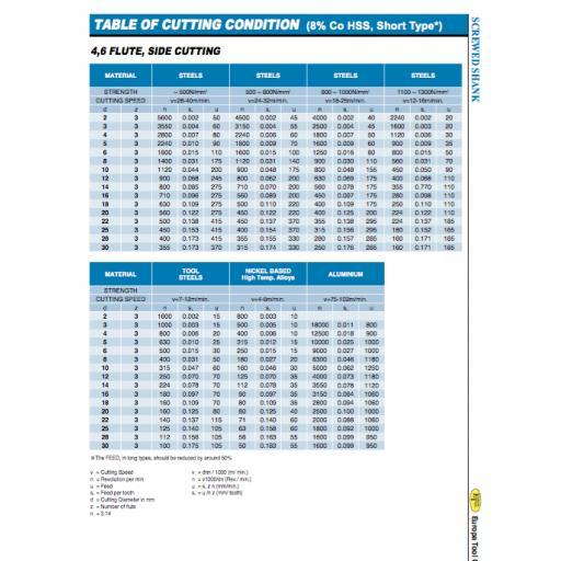 15mm-long-series-end-mill-hss-m2-europa-tool-clarkson-3082011500-[5]-11302-p.png