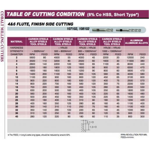 3.5mm-hssco8-4-fluted-l-s-cobalt-end-mill-europa-tool-clarkson-1081020350-[5]-10060-p.jpg