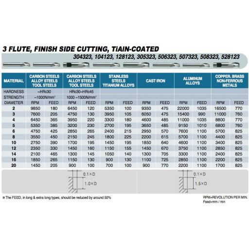 4.5mm-carbide-end-mill-tialn-coated-3-fluted-europa-tool-3043230450-[5]-9327-p.jpg