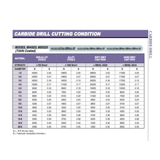 9.7mm-carbide-drill-through-coolant-tialn-coated-3xd-europa-tool-8033230970-[5]-10970-p.png